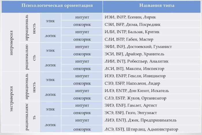 соционика типы личности описание