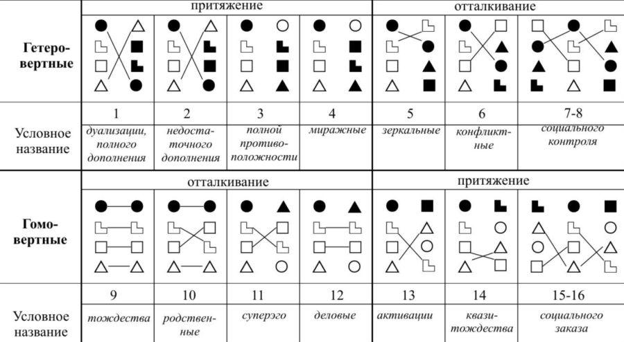 психотипы людей 16 психотипов
