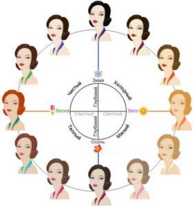 как определить свой цветотип внешности тест